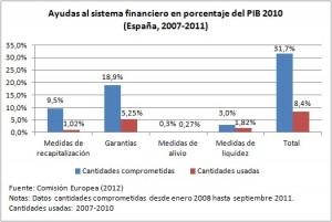 Ayudas a la banca en % del PIB